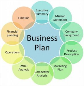 l'essentiel du Business plan